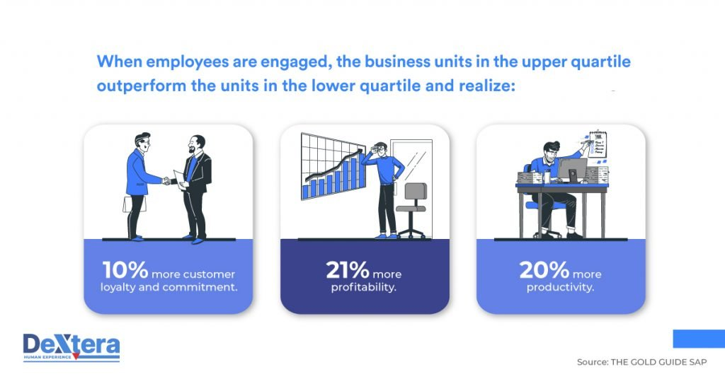 human experience managment in numbers