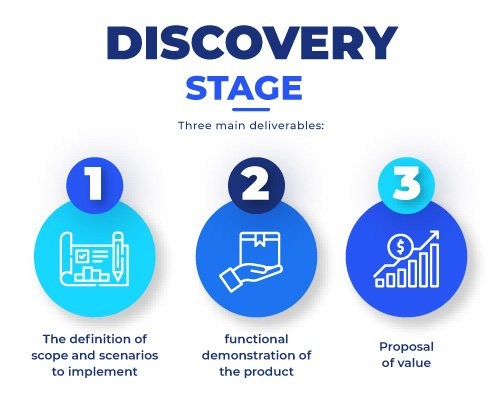 discovery-stage sap successfactors
